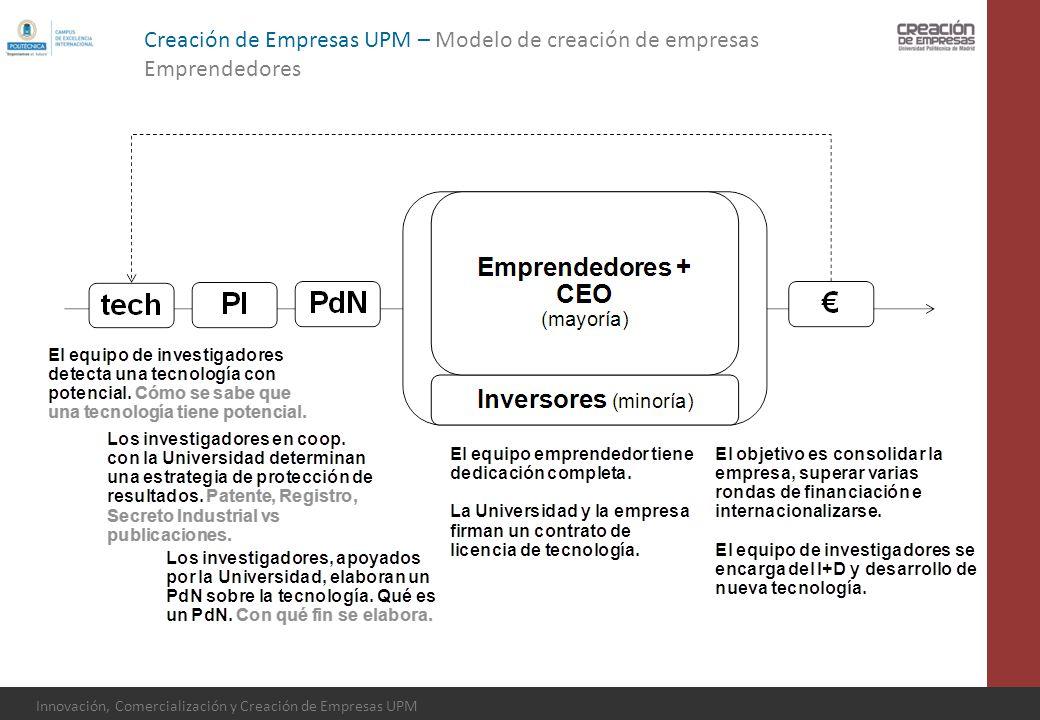 Creación de Empresas UPM – Modelo de creación de empresas
