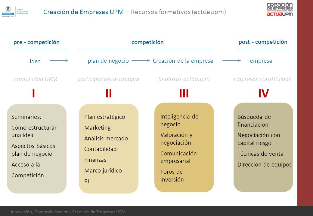 I II III IV Creación de Empresas UPM – Recursos formativos (actúaupm)