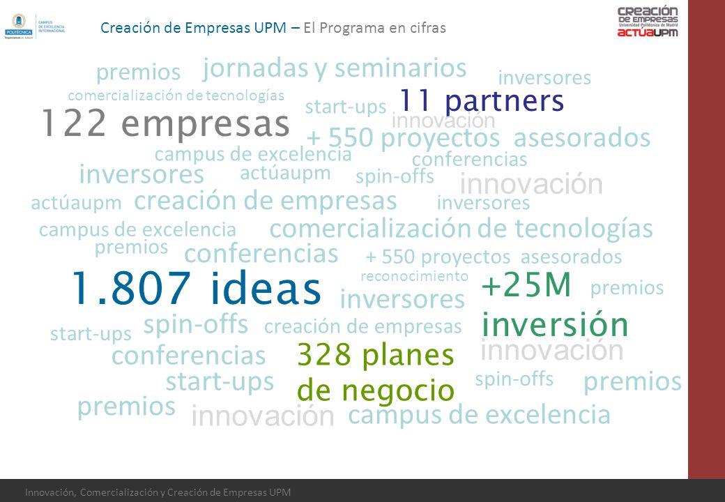 1.807 ideas 122 empresas +25M inversión jornadas y seminarios