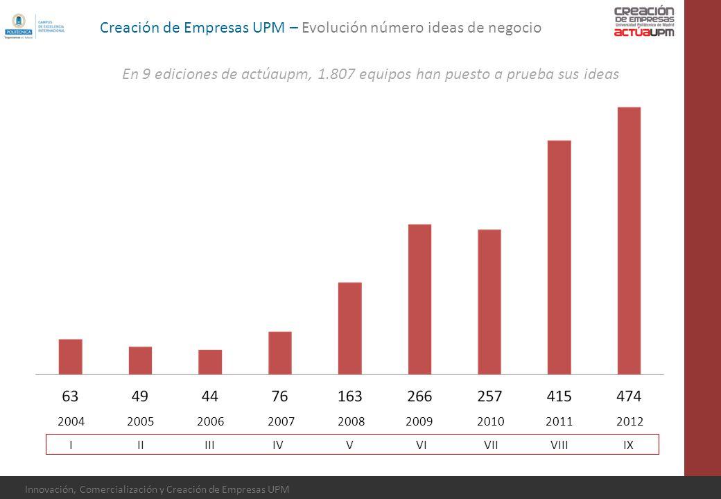 Creación de Empresas UPM – Evolución número ideas de negocio
