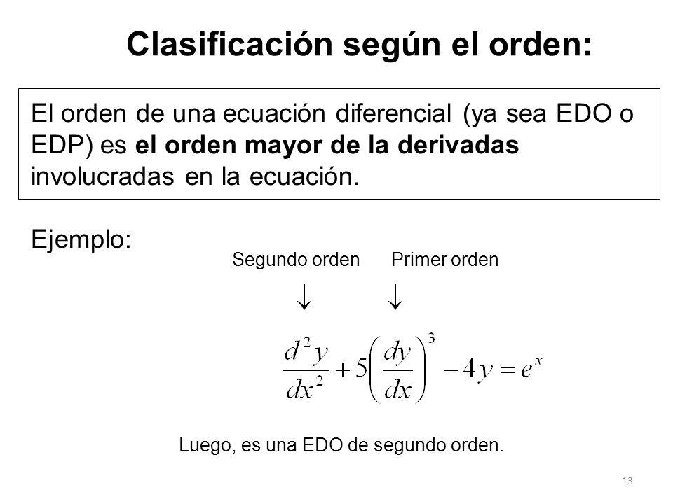 Clasificación según el orden: