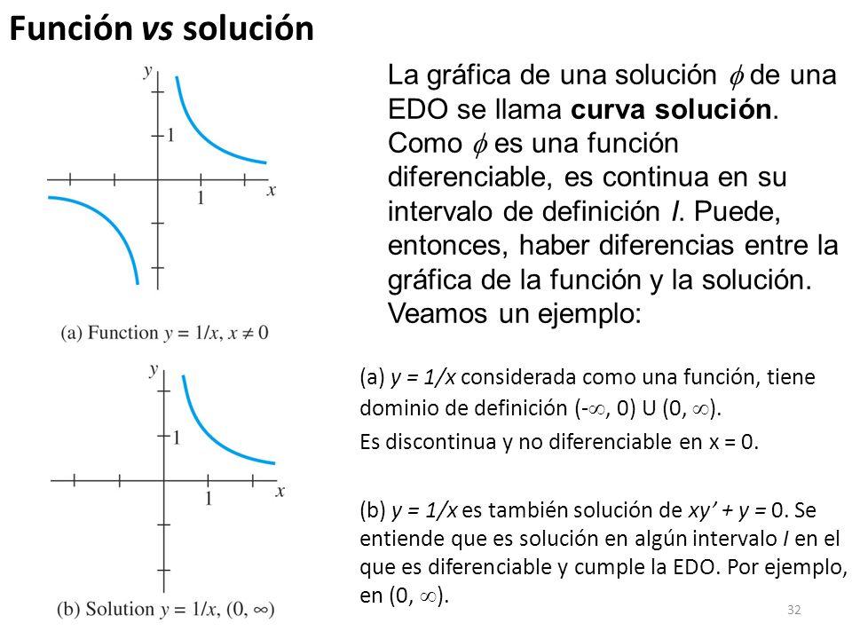 Función vs solución