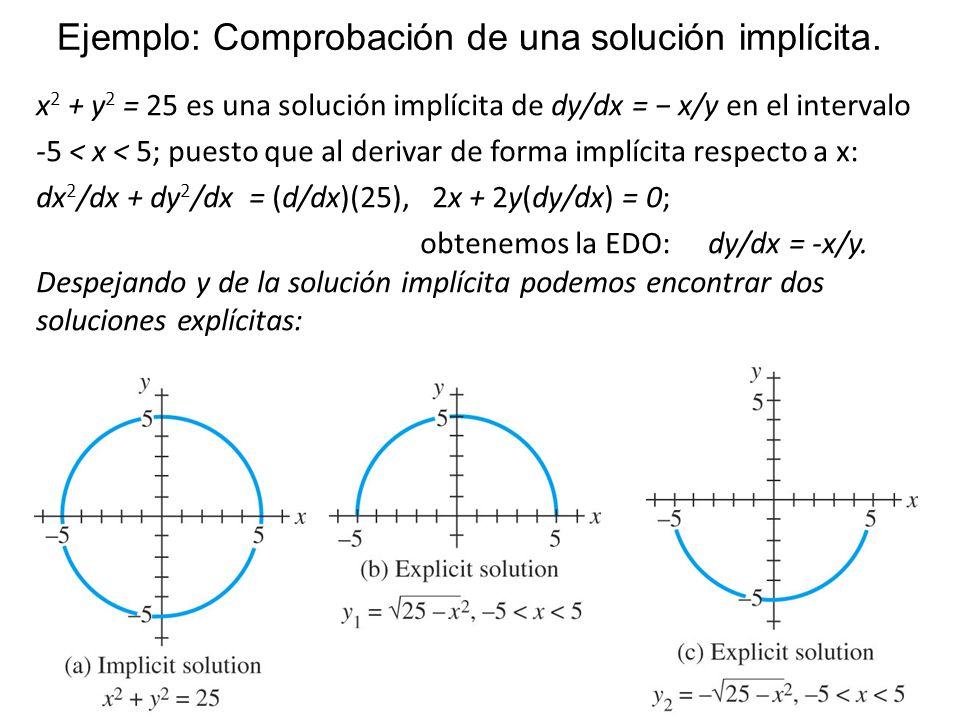 Ejemplo: Comprobación de una solución implícita.
