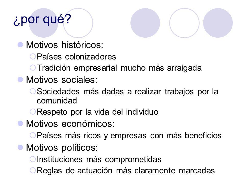 ¿por qué Motivos históricos: Motivos sociales: Motivos económicos: