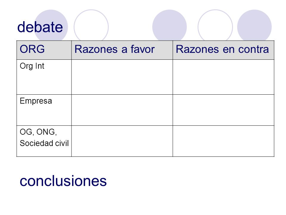 debate conclusiones ORG Razones a favor Razones en contra Org Int