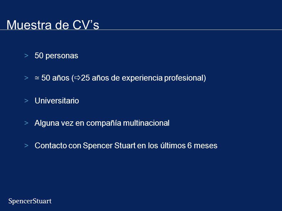 Muestra de CV's 50 personas