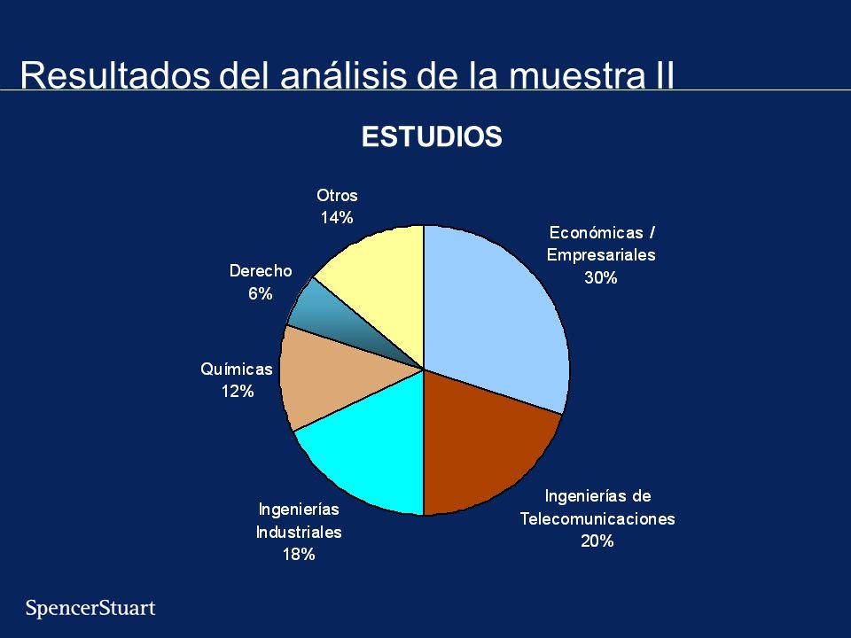 Resultados del análisis de la muestra II