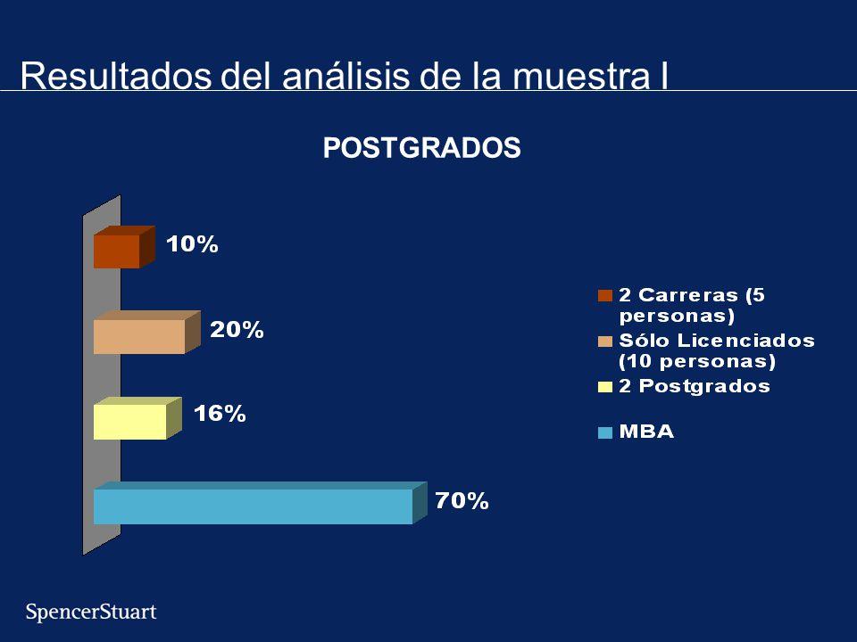 Resultados del análisis de la muestra I
