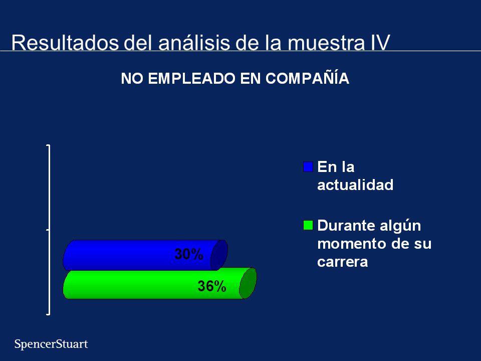 Resultados del análisis de la muestra IV