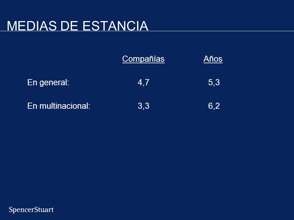 MEDIAS DE ESTANCIA Compañías Años En general: 4,7 5,3