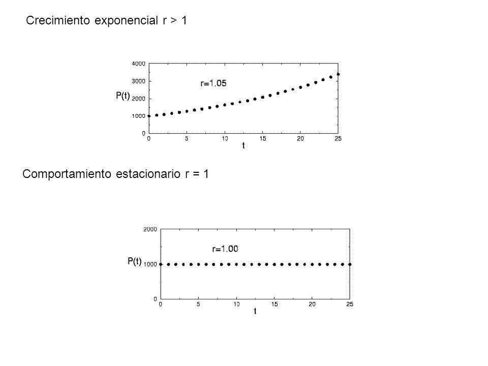 Crecimiento exponencial r > 1