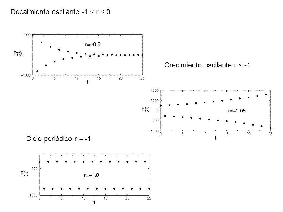 Decaimiento oscilante -1 < r < 0