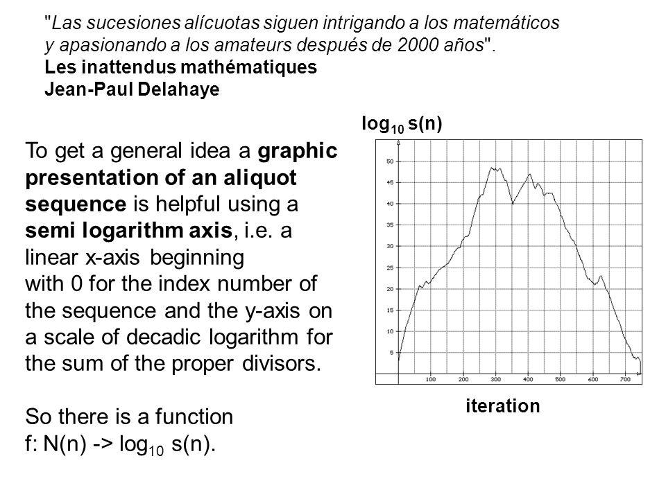 Las sucesiones alícuotas siguen intrigando a los matemáticos