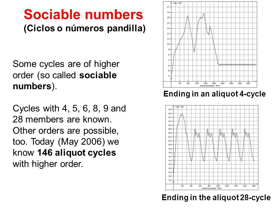 Sociable numbers (Ciclos o números pandilla)