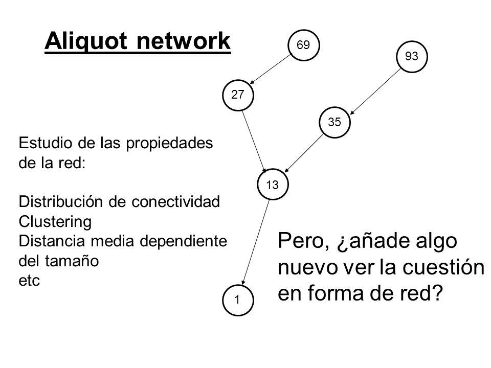 Aliquot network Pero, ¿añade algo nuevo ver la cuestión