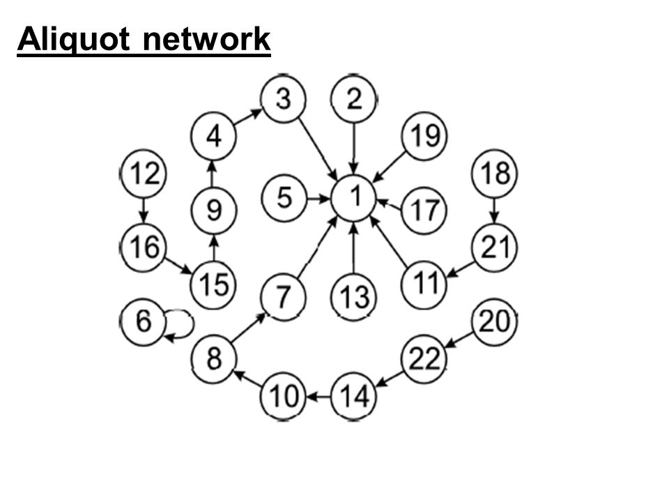 Aliquot network