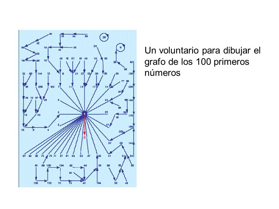 Un voluntario para dibujar el grafo de los 100 primeros números