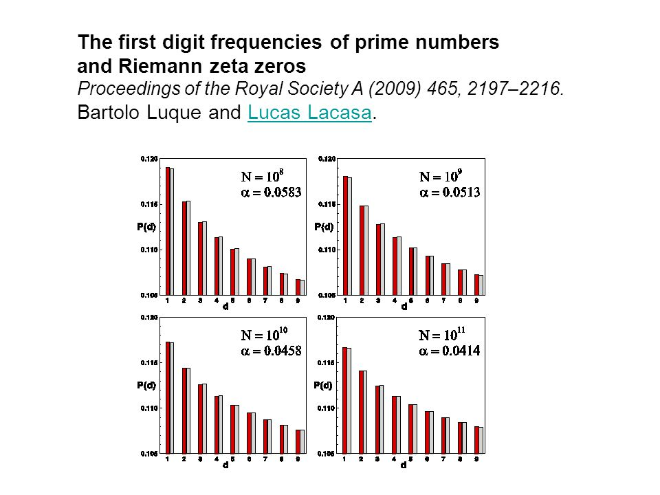 The first digit frequencies of prime numbers and Riemann zeta zeros