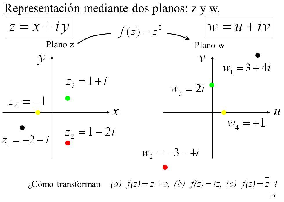 Representación mediante dos planos: z y w.