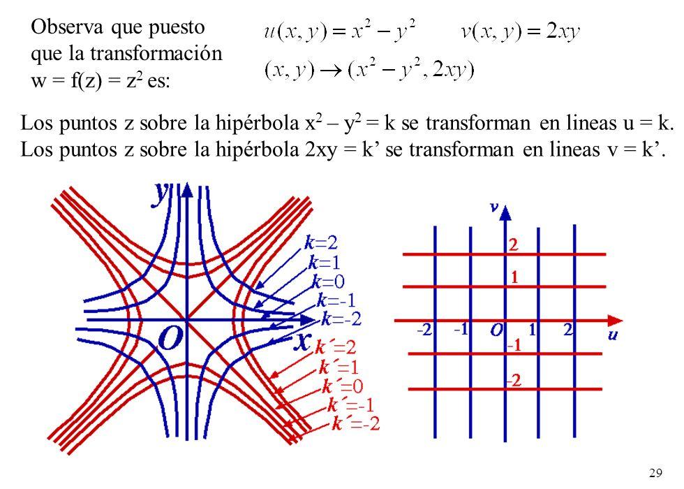 Observa que puesto que la transformación. w = f(z) = z2 es: Los puntos z sobre la hipérbola x2 – y2 = k se transforman en lineas u = k.