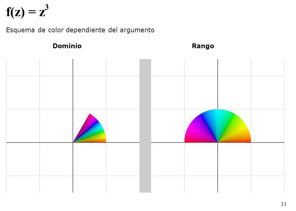 f(z) = z 3 Esquema de color dependiente del argumento Dominio Rango