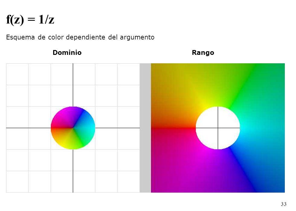 f(z) = 1/z Esquema de color dependiente del argumento Dominio Rango
