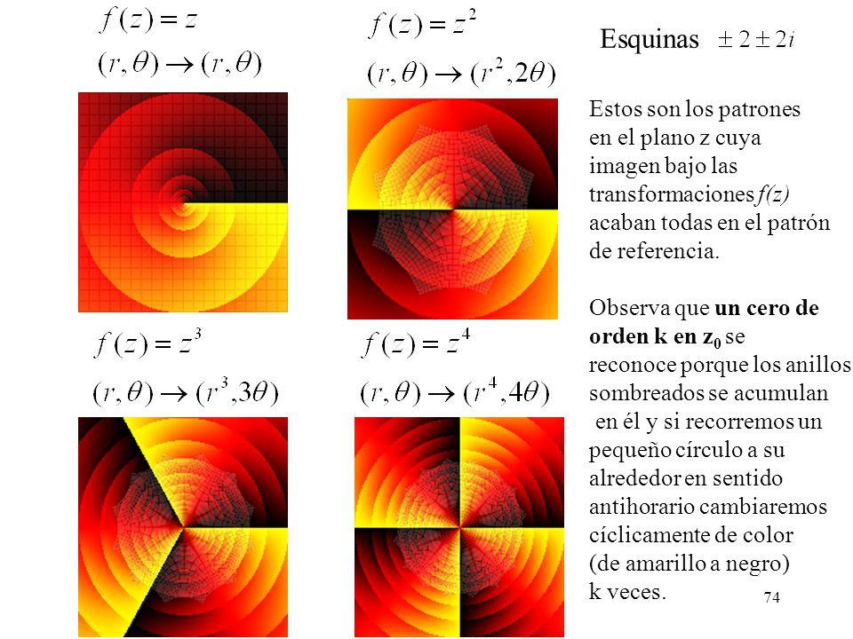 Esquinas Estos son los patrones en el plano z cuya imagen bajo las