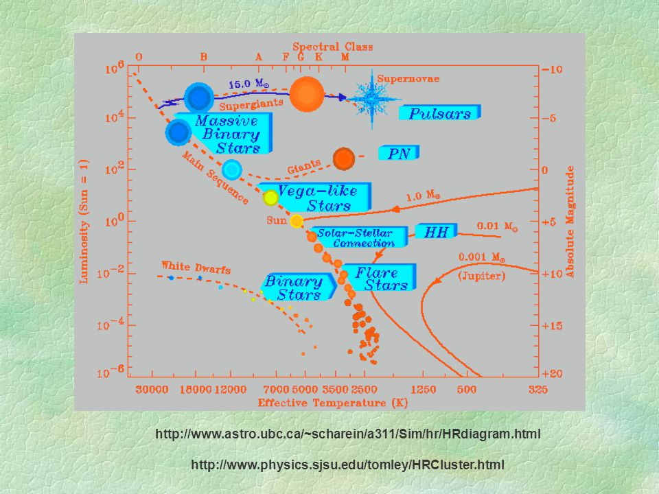 http://www.astro.ubc.ca/~scharein/a311/Sim/hr/HRdiagram.html http://www.physics.sjsu.edu/tomley/HRCluster.html.