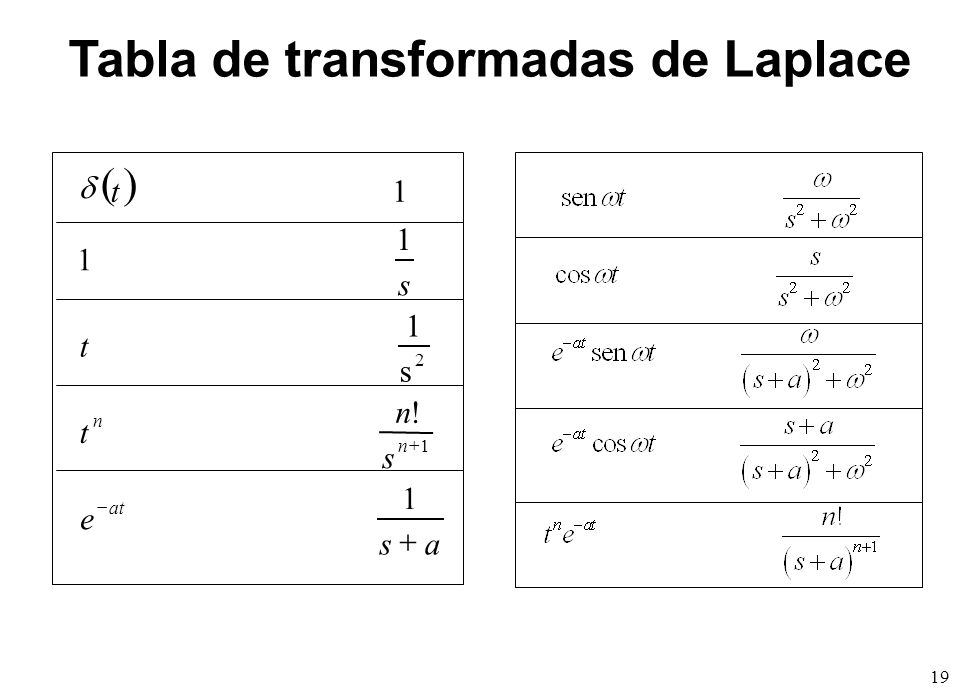 Tabla de transformadas de Laplace