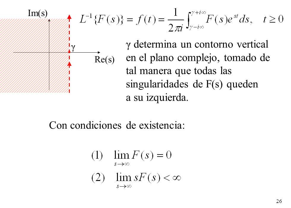 γ determina un contorno vertical en el plano complejo, tomado de