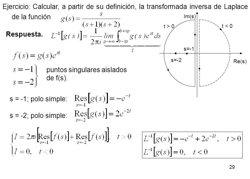 puntos singulares aislados de f(s).