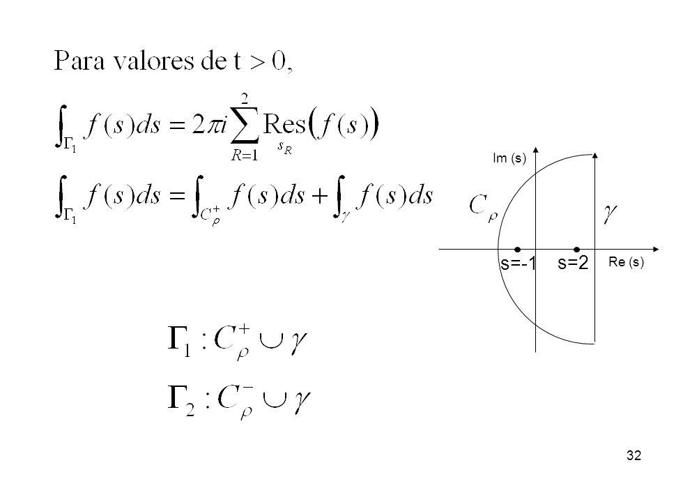 Im (s) s=-1 s=2 Re (s)
