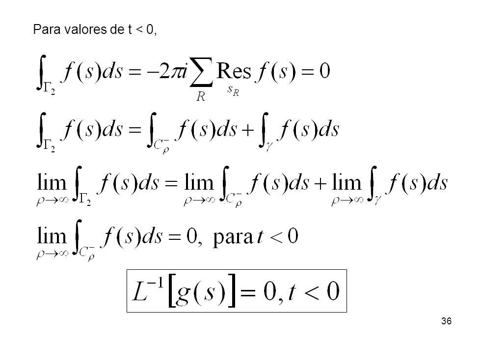 Para valores de t < 0,
