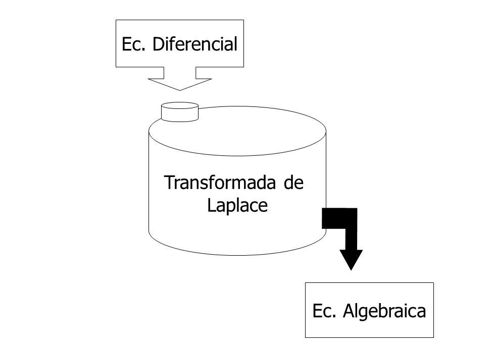 Ec. Diferencial Transformada de Laplace Ec. Algebraica