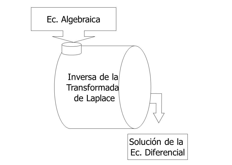 Ec. Algebraica Inversa de la Transformada de Laplace Solución de la Ec. Diferencial