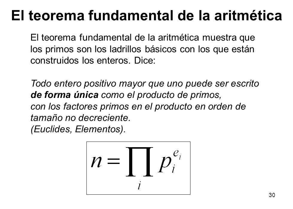 El teorema fundamental de la aritmética
