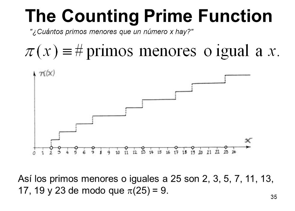 The Counting Prime Function