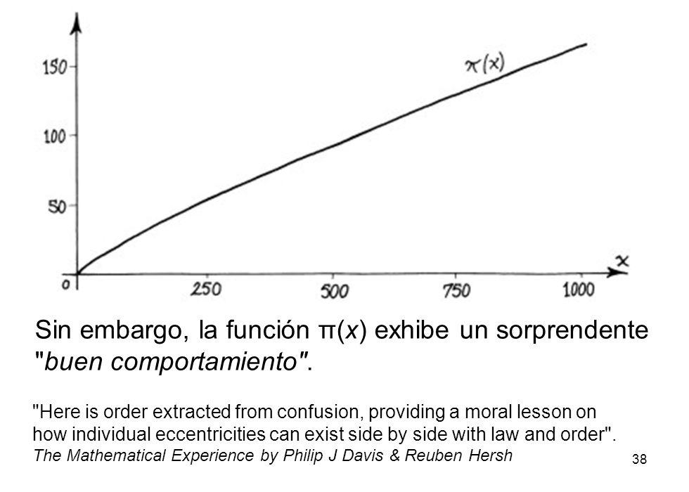 Sin embargo, la función π(x) exhibe un sorprendente buen comportamiento .