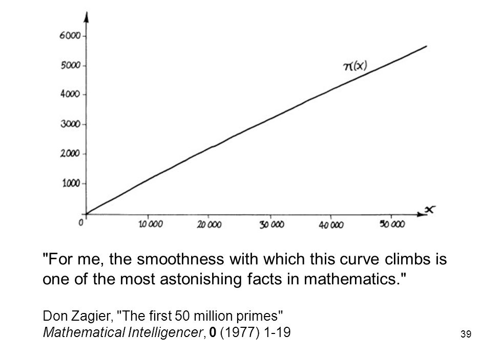 For me, the smoothness with which this curve climbs is one of the most astonishing facts in mathematics.