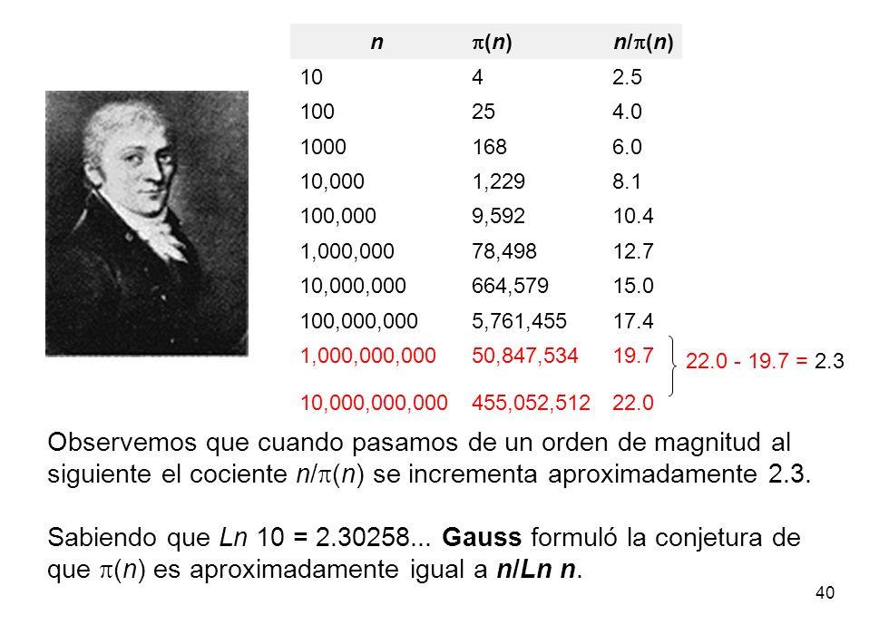 n p(n) n/p(n) 10. 4. 2.5. 100. 25. 4.0. 1000. 168. 6.0. 10,000. 1,229. 8.1. 100,000. 9,592.