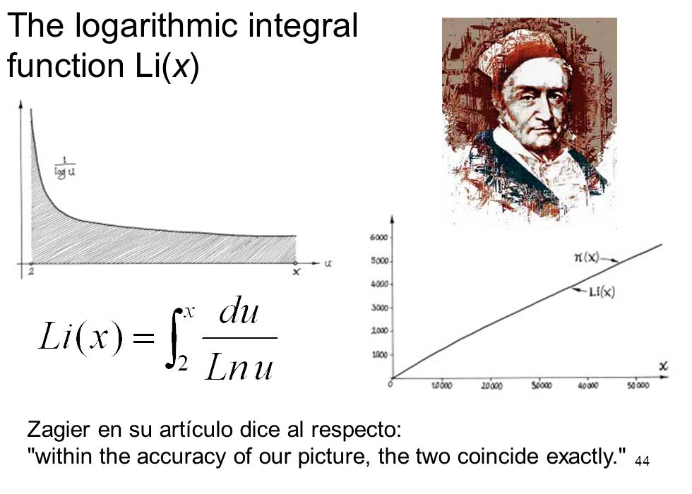 The logarithmic integral function Li(x)