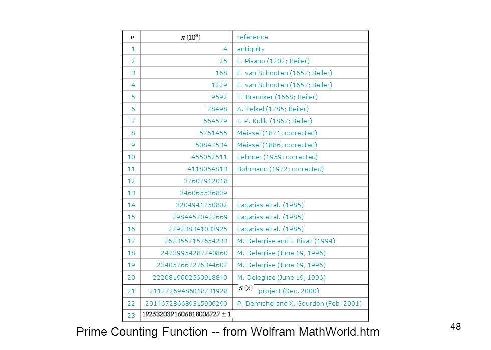 Prime Counting Function -- from Wolfram MathWorld.htm