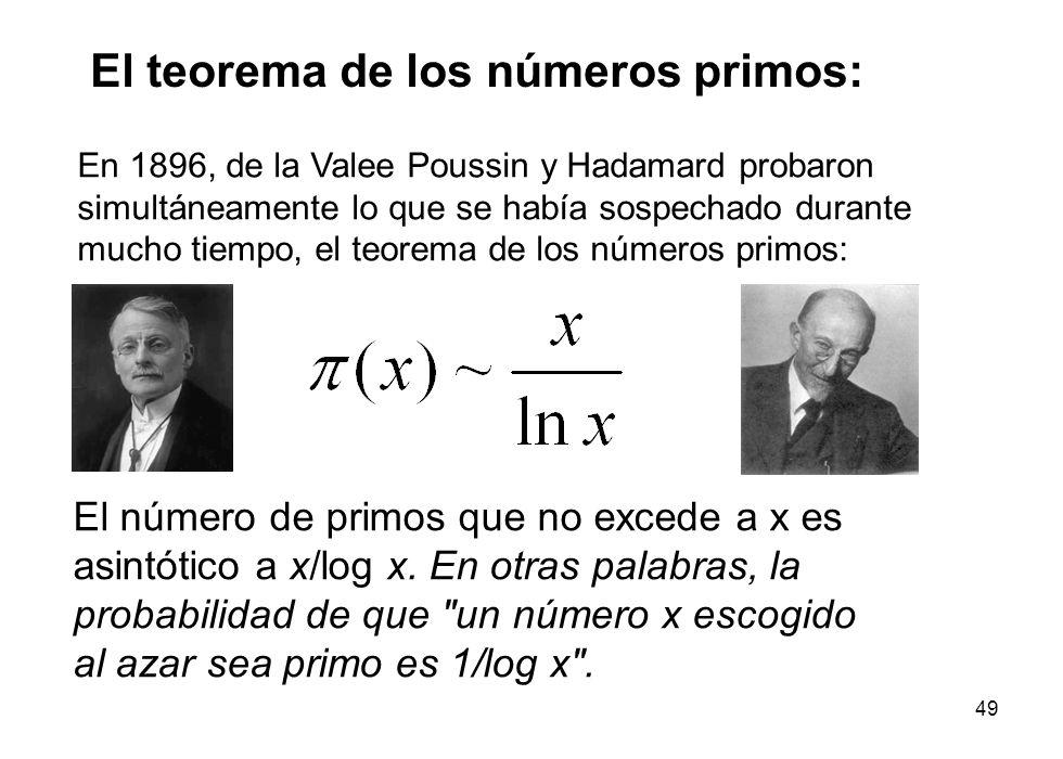 El teorema de los números primos: