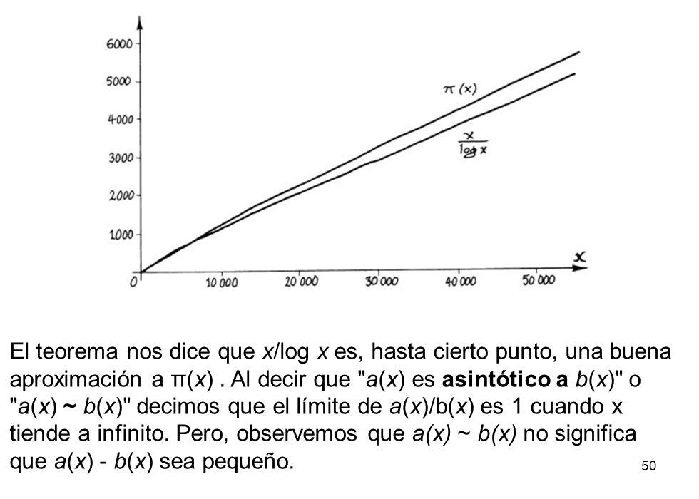 El teorema nos dice que x/log x es, hasta cierto punto, una buena