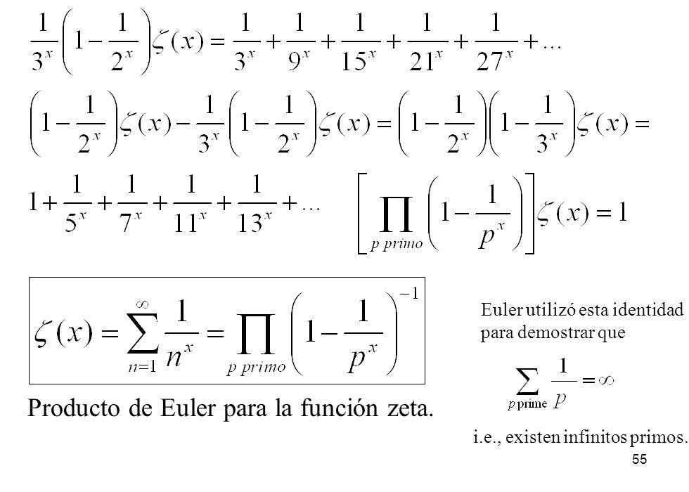 Producto de Euler para la función zeta.