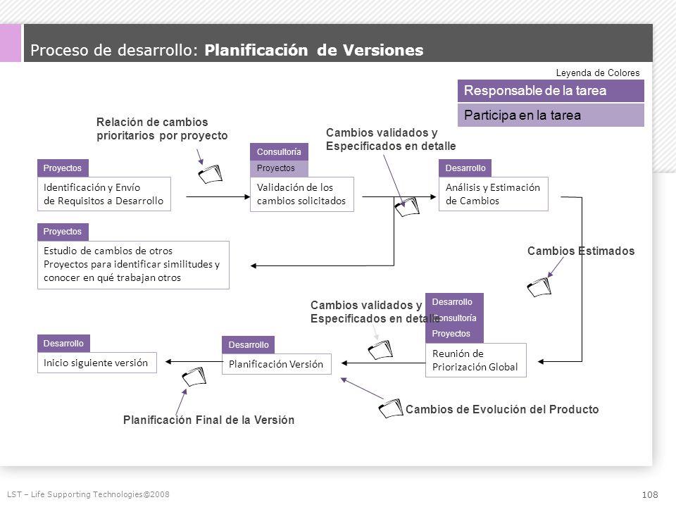 Proceso de desarrollo: Planificación de Versiones