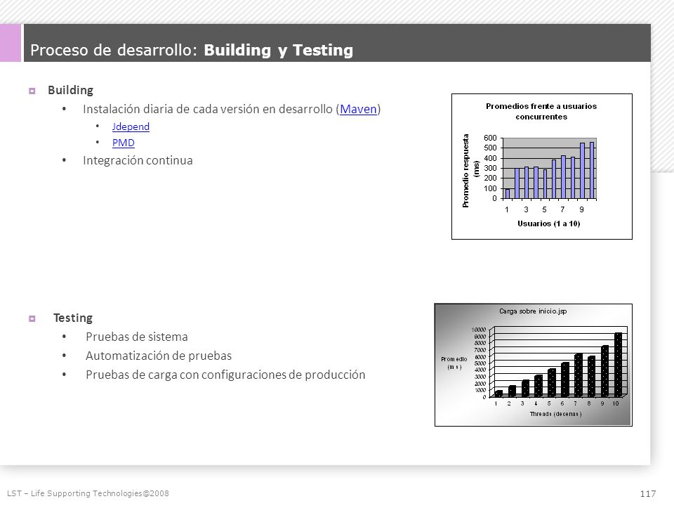 Proceso de desarrollo: Building y Testing
