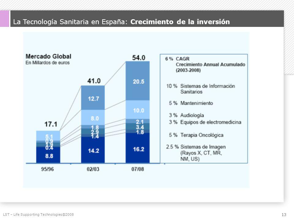 La Tecnología Sanitaria en España: Crecimiento de la inversión