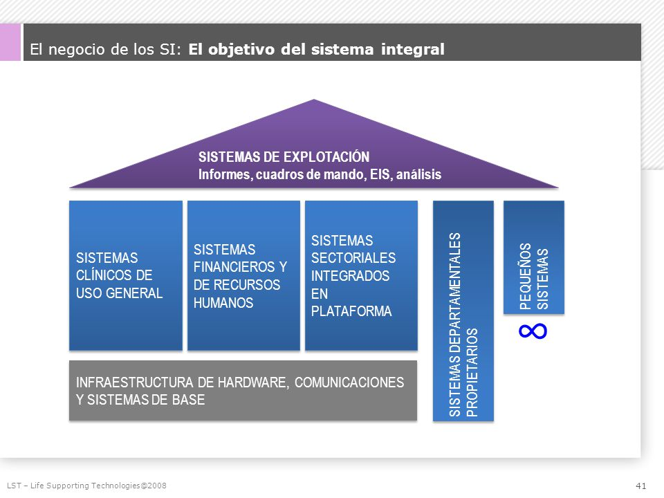 El negocio de los SI: El objetivo del sistema integral