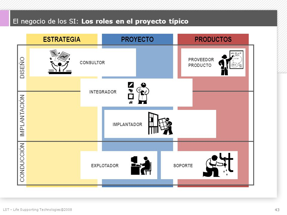 El negocio de los SI: Los roles en el proyecto típico